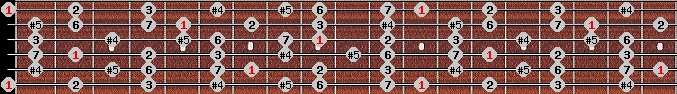augmented lydian scale on key E for Guitar