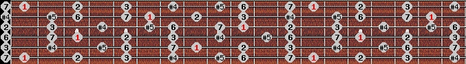 augmented lydian scale on key F for Guitar