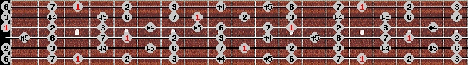 augmented lydian scale on key G for Guitar