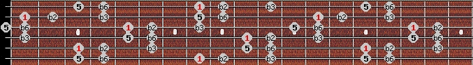 balinese scale on key C for Guitar