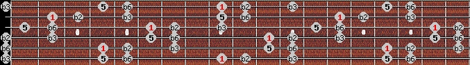 balinese scale on key C#/Db for Guitar