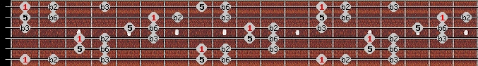balinese scale on key F for Guitar