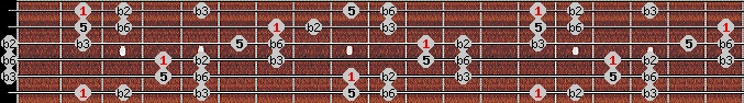 balinese scale on key F#/Gb for Guitar