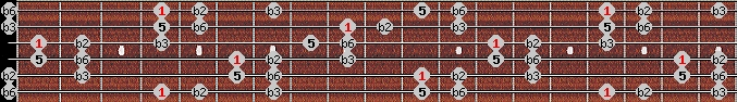 balinese scale on key G#/Ab for Guitar