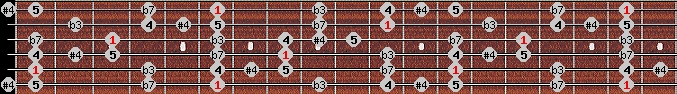 blues scale on key A#/Bb for Guitar