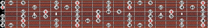 blues scale on key B for Guitar