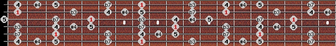 blues scale on key C for Guitar
