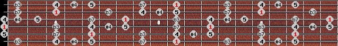 blues scale on key D for Guitar