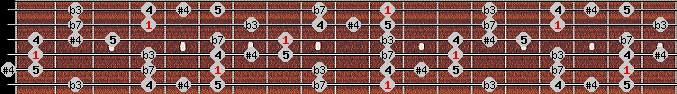 blues scale on key D#/Eb for Guitar