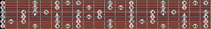 blues scale on key E for Guitar