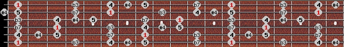 blues scale on key F for Guitar