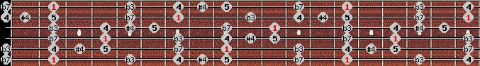 blues scale on key F#/Gb for Guitar