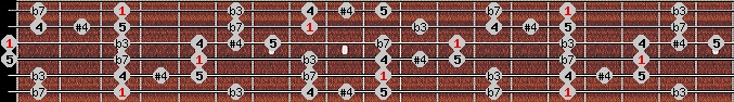blues scale on key G for Guitar