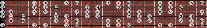 byzantine scale on key D#/Eb for Guitar