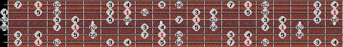 byzantine scale on key F#/Gb for Guitar