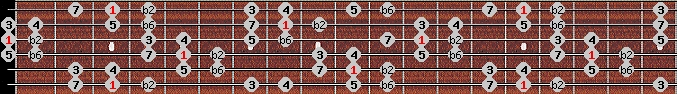 byzantine scale on key G for Guitar