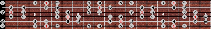 byzantine scale on key G#/Ab for Guitar