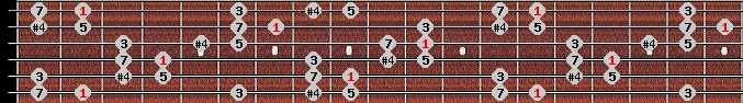 chinese scale on key F#/Gb for Guitar