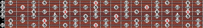 diminished (halftone - wholetone) scale on key C#/Db for Guitar