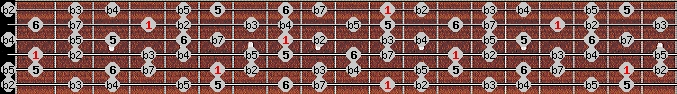 diminished (halftone - wholetone) scale on key D#/Eb for Guitar