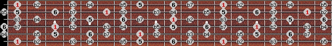 diminished (halftone - wholetone) scale on key F for Guitar