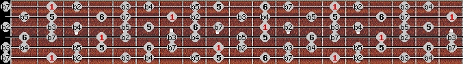 diminished (halftone - wholetone) scale on key F#/Gb for Guitar