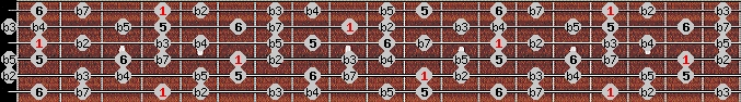 diminished (halftone - wholetone) scale on key G#/Ab for Guitar