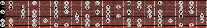 diminished lydian scale on key A#/Bb for Guitar