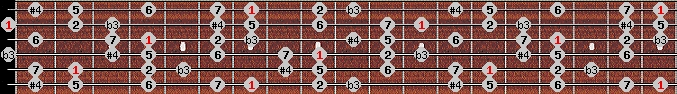 diminished lydian scale on key B for Guitar