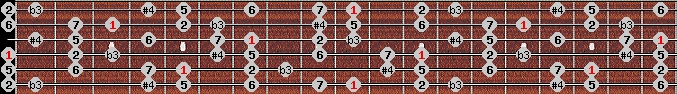 diminished lydian scale on key D for Guitar
