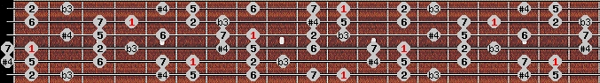 diminished lydian scale on key D#/Eb for Guitar