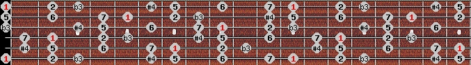 diminished lydian scale on key E for Guitar