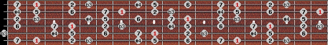 diminished lydian scale on key F#/Gb for Guitar