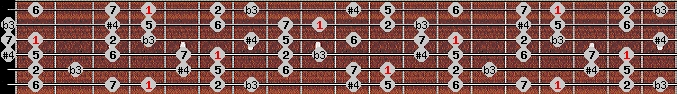 diminished lydian scale on key G#/Ab for Guitar