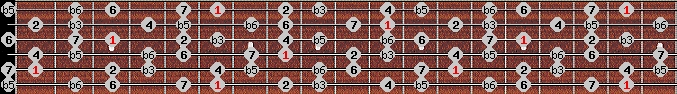 diminished (wholetone - halftone) scale on key A#/Bb for Guitar