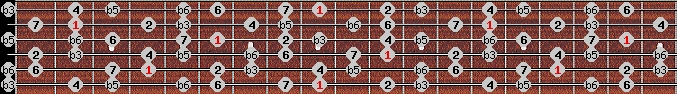 diminished (wholetone - halftone) scale on key C#/Db for Guitar