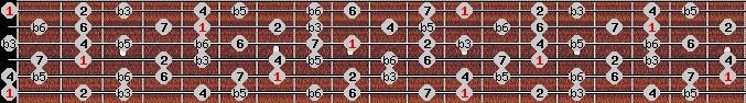 diminished (wholetone - halftone) scale on key E for Guitar