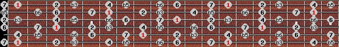 diminished (wholetone - halftone) scale on key F for Guitar