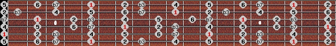 dorian scale on key A for Guitar