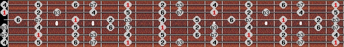 dorian scale on key B for Guitar