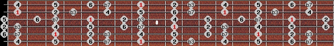 dorian scale on key C for Guitar