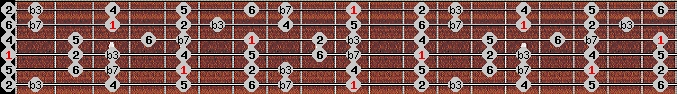 dorian scale on key D for Guitar