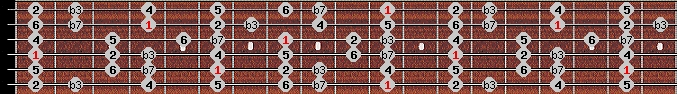 dorian scale on key D#/Eb for Guitar