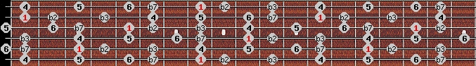 dorian b2 scale on key C for Guitar