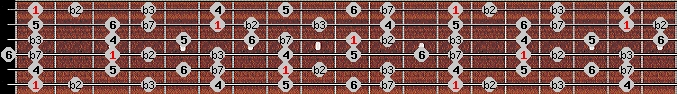 dorian b2 scale on key F for Guitar