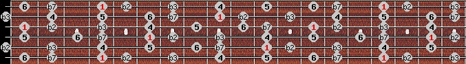 dorian b2 scale on key G#/Ab for Guitar