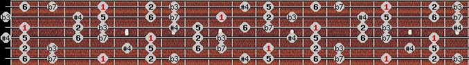dorian #4 scale on key G#/Ab for Guitar