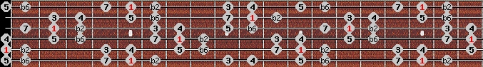 double harmonic scale on key A for Guitar