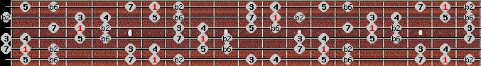 double harmonic scale on key A#/Bb for Guitar