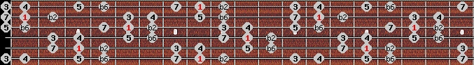 double harmonic scale on key C for Guitar